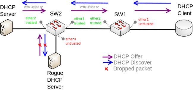 giải pháp nào giúp bảo mật DHCP server