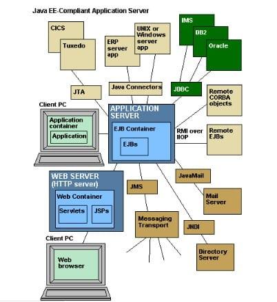 Lợi ích khi sử dụng Application server