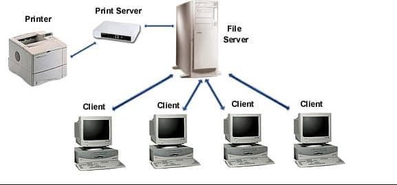 Print server là đường truyền trung gian giữa máy tính