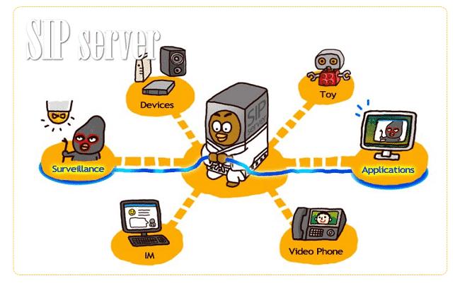 SIP server là thành phần chính trong tổng đài IP