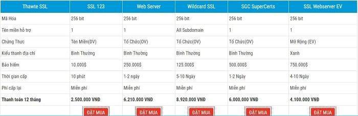 Thawte SSL có những loại nào?