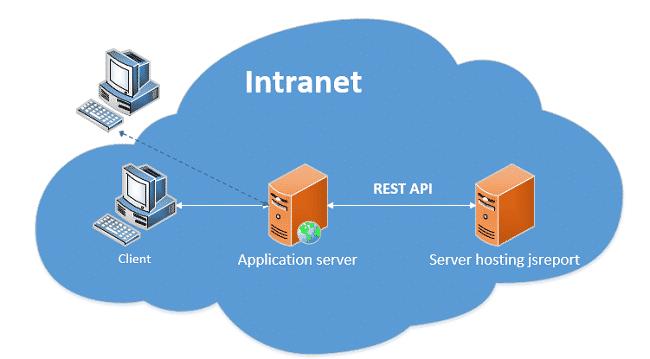 Những tính năng của Application server