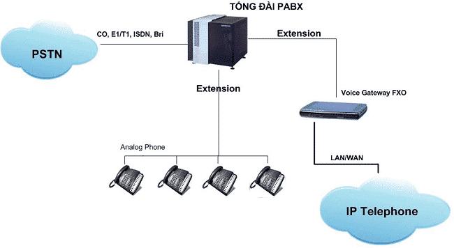 Tổng đài Analog hoạt động dựa trên công nghệ Analog