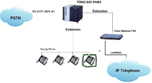 Voice Gatewaylà thiết bị giao tiếp trung gian giữa máy chủ IP-PBX và tín hiệu PSTN