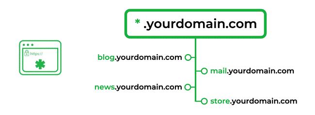 Wildcard SSL là một chứng chỉ SSL có thể dùng cho tên miền chính và tất cả các tên miền phụ của website